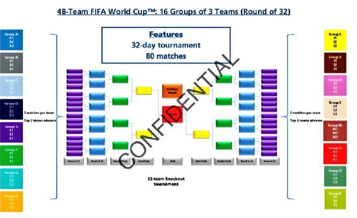 WK 2026 bestaat uit 48 landen in 16 poules en 80 wedstrijden